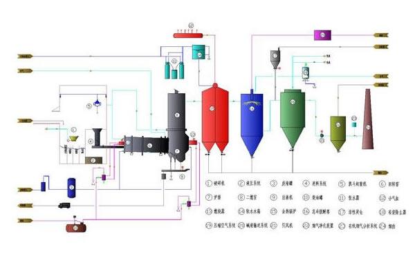 工业危废处置如何通过焚烧技术进行处理